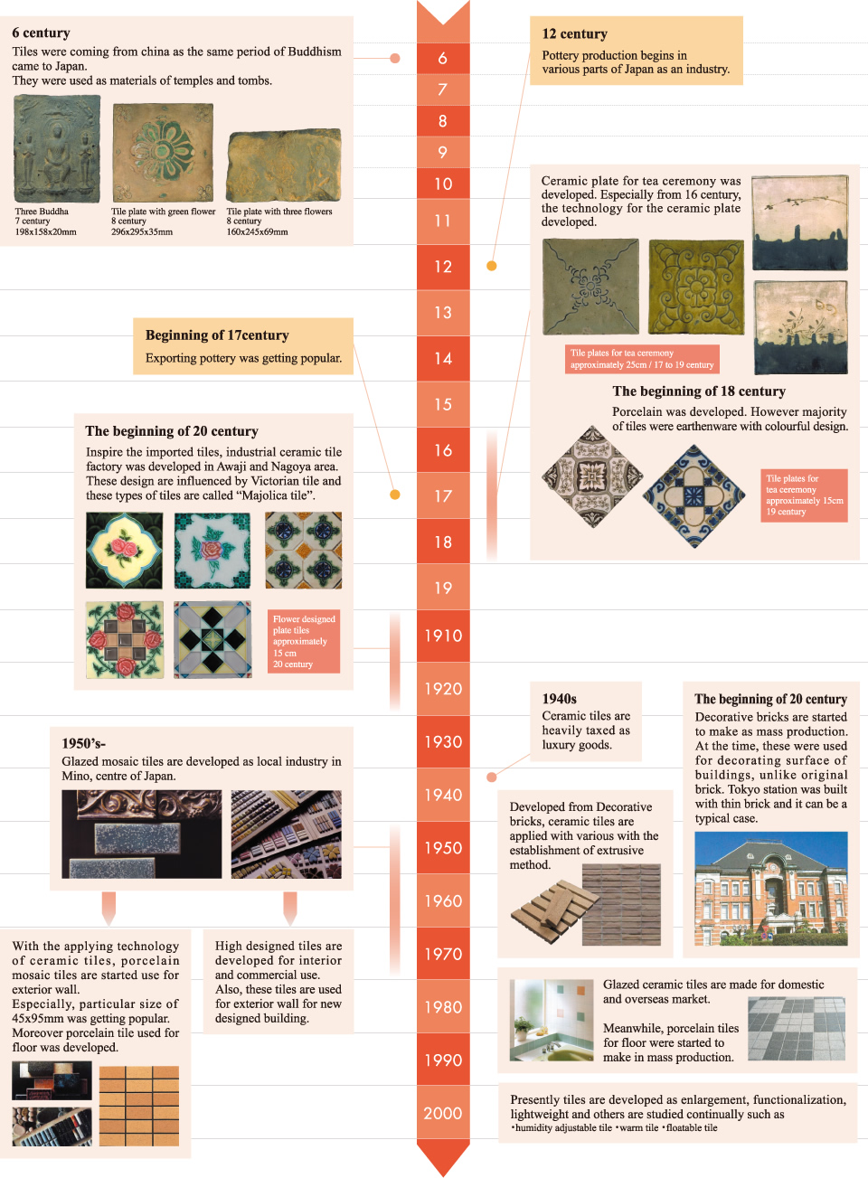 Image:history of tile